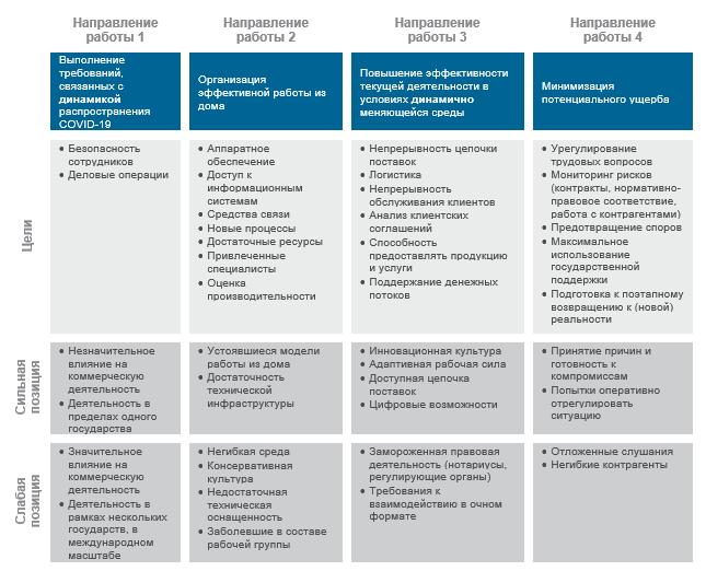 Четырех основных направления работы, связанные с распространением коронавирусной инфекции COVID-19